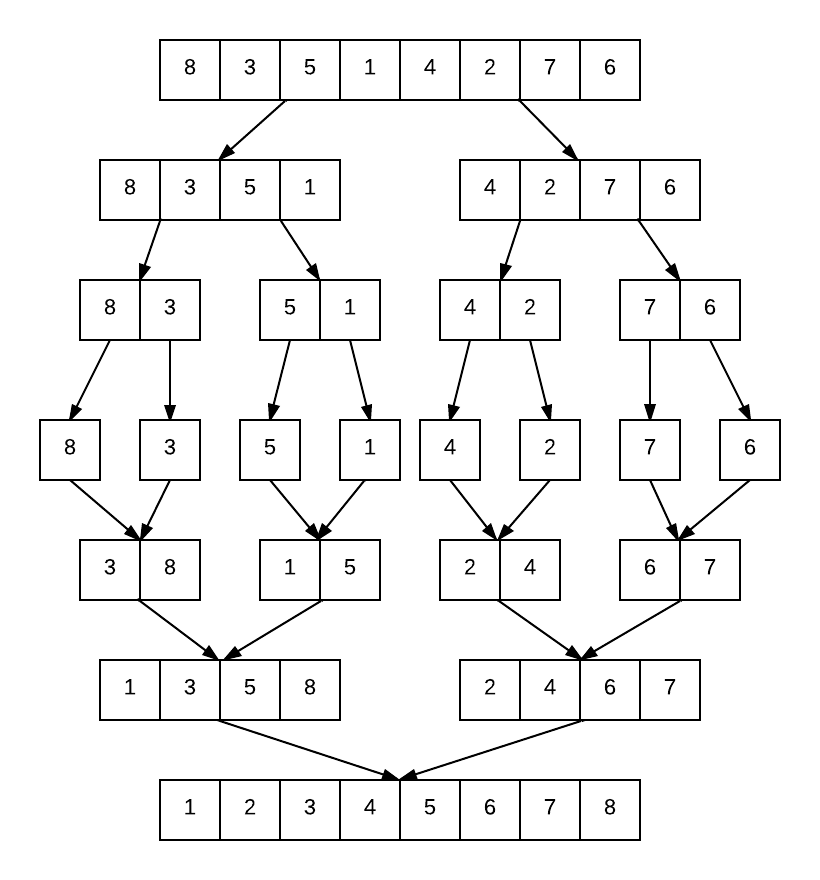 Merge Sort — MPI Programming