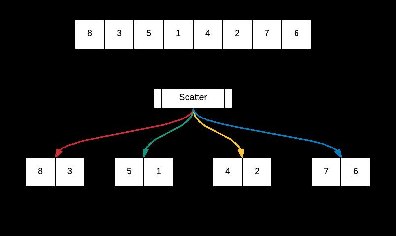 Merge Sort — MPI Programming